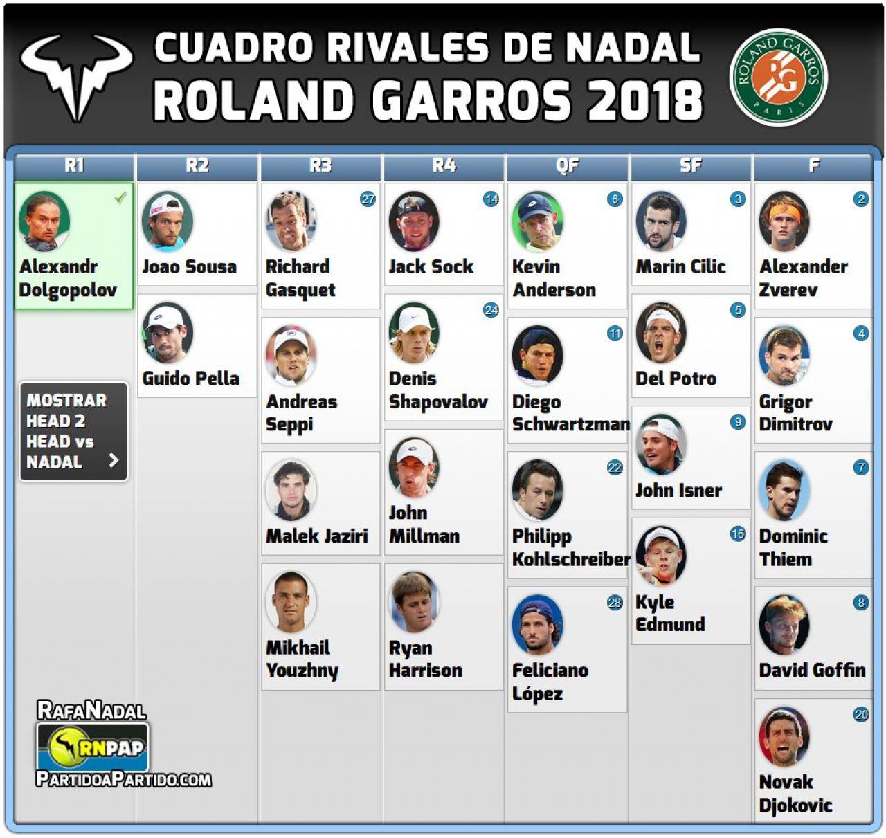 Cuadro rivales de Nadal en Roland Garros, el camino a la undécima