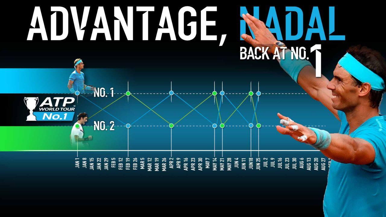 ¿Cuántas victorias necesita Nadal para salir de Wimbledon como número uno?