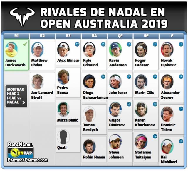 Open australia 2019 cuadro