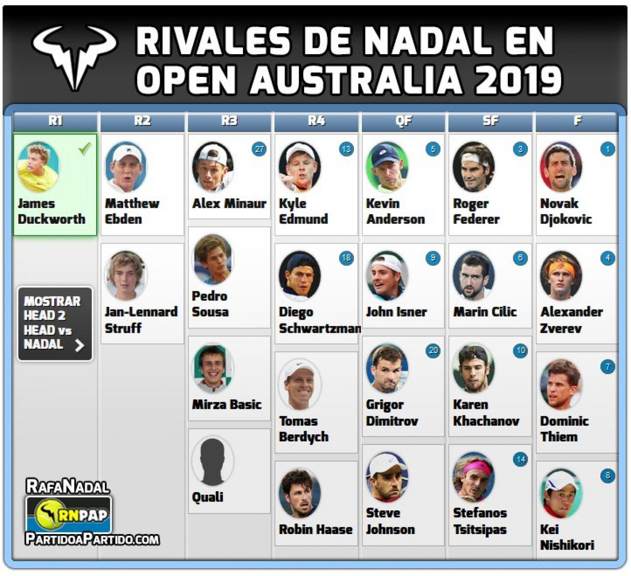 Cuadro del Open Australia 2019 para Rafa Nadal
